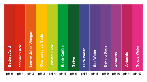ph chart to protect teeth from chlorine