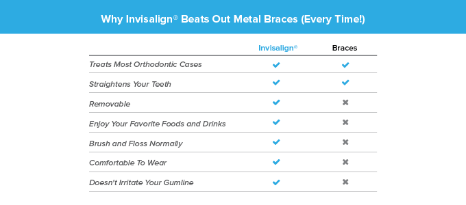 A chart that explains why Invisalign is better than traditional braces for achieving a bridal smile quickly.